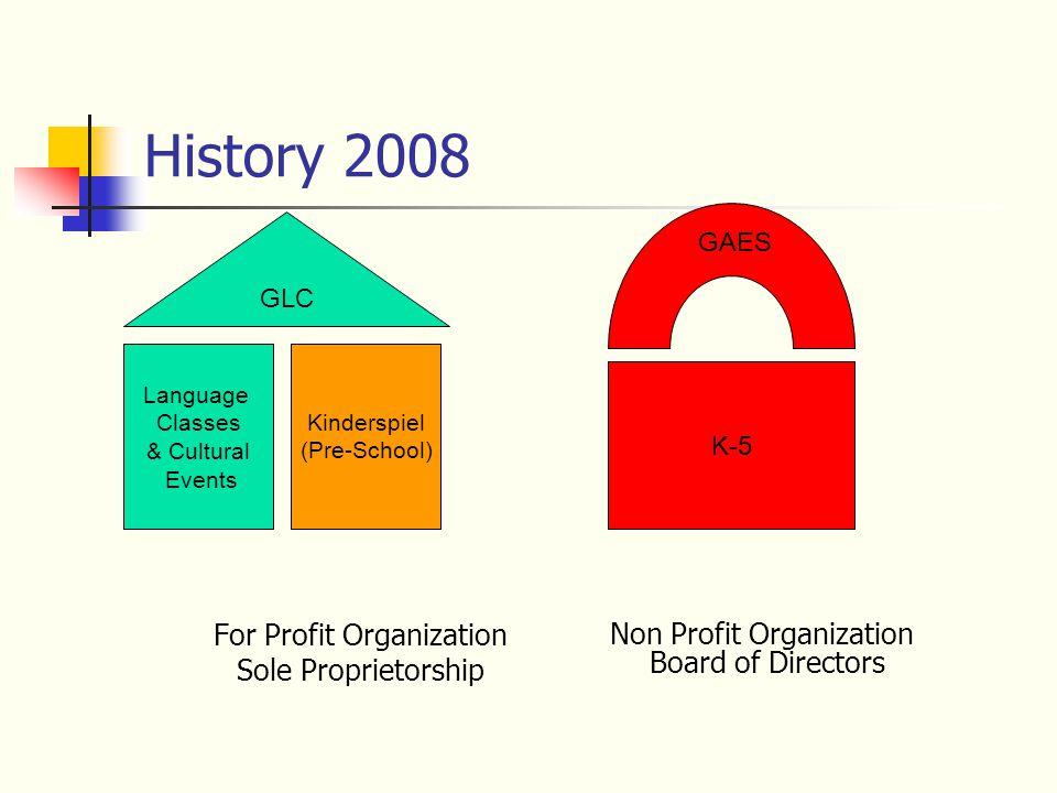 History 2008 For Profit Organization Sole Proprietorship GLC K-5 Language Classes & Cultural Events Non Profit Organization Board of Directors GAES Kinderspiel (Pre-School)