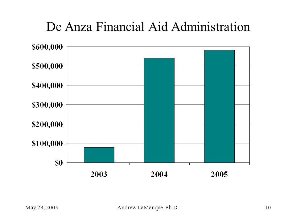 May 23, 2005Andrew LaManque, Ph.D.10 De Anza Financial Aid Administration