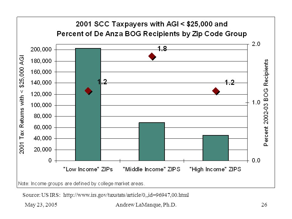 May 23, 2005Andrew LaManque, Ph.D.26 Source: US IRS: http://www.irs.gov/taxstats/article/0,,id=96947,00.html
