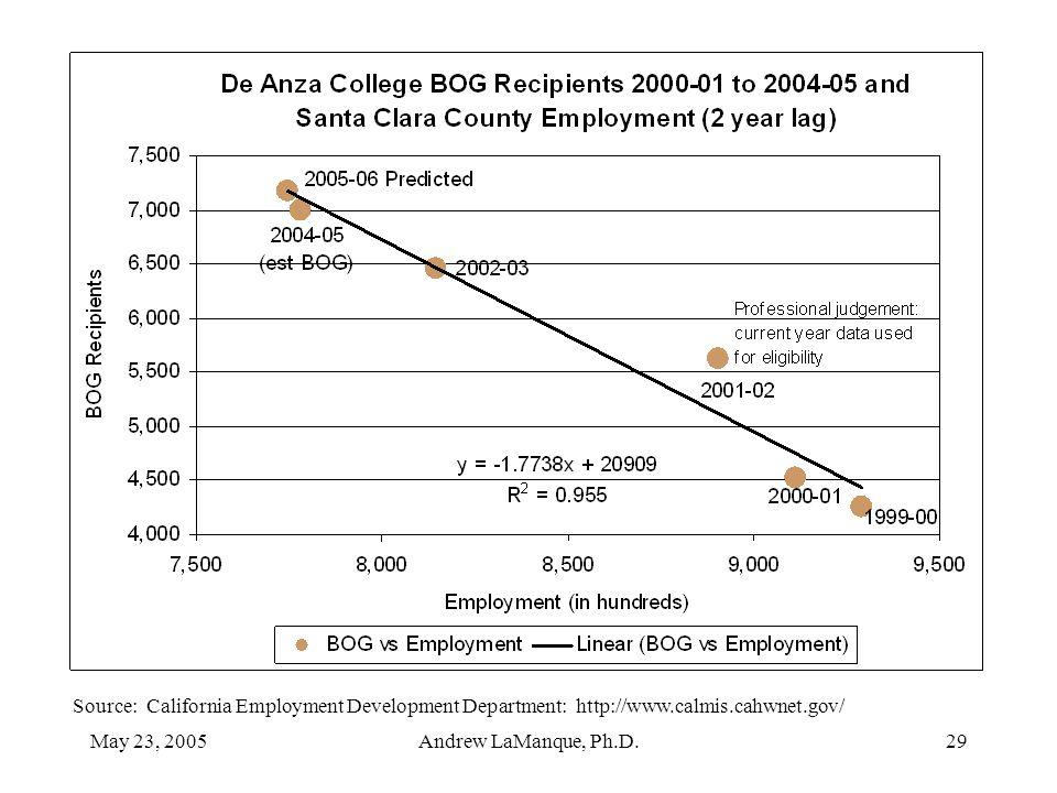 May 23, 2005Andrew LaManque, Ph.D.29 Source: California Employment Development Department: http://www.calmis.cahwnet.gov/