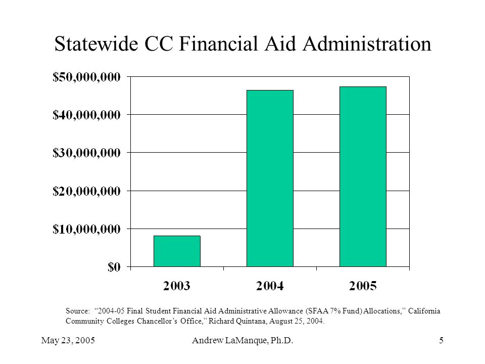 """May 23, 2005Andrew LaManque, Ph.D.5 Statewide CC Financial Aid Administration Source: """"2004-05 Final Student Financial Aid Administrative Allowance (S"""