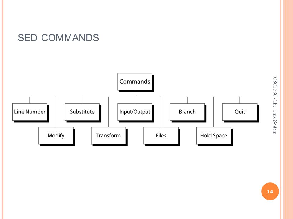 SED COMMANDS 14 CSCI 330 - The Unix System