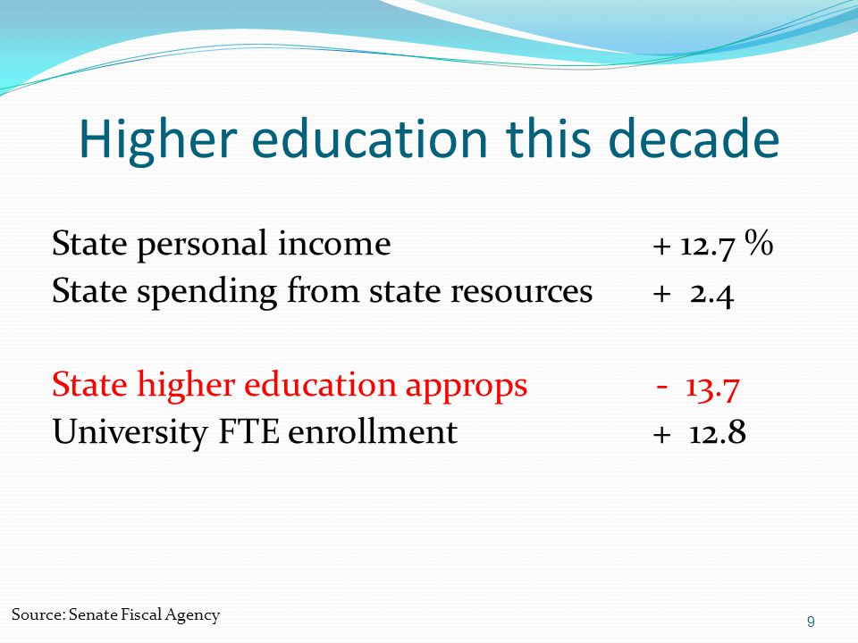 9 Higher education this decade State personal income+ 12.7 % State spending from state resources+ 2.4 State higher education approps - 13.7 University FTE enrollment+ 12.8 Source: Senate Fiscal Agency