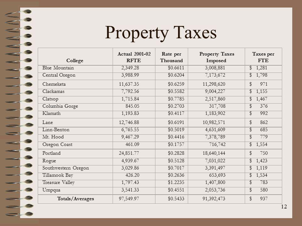 12 Property Taxes College Actual 2001-02 RFTE Rate per Thousand Property Taxes Imposed Taxes per FTE Blue Mountain 2,349.28$0.6611 3,008,881 $ 1,281 Central Oregon 3,988.99$0.6204 7,173,672 $ 1,798 Chemeketa 11,637.35$0.6259 11,298,620 $ 971 Clackamas 7,792.56$0.5582 9,004,227 $ 1,155 Clatsop 1,715.84$0.7785 2,517,860 $ 1,467 Columbia Gorge 845.05$0.2703 317,708 $ 376 Klamath 1,193.83$0.4117 1,183,902 $ 992 Lane 12,746.88$0.6191 10,982,571 $ 862 Linn-Benton 6,765.55$0.5019 4,631,609 $ 685 Mt.