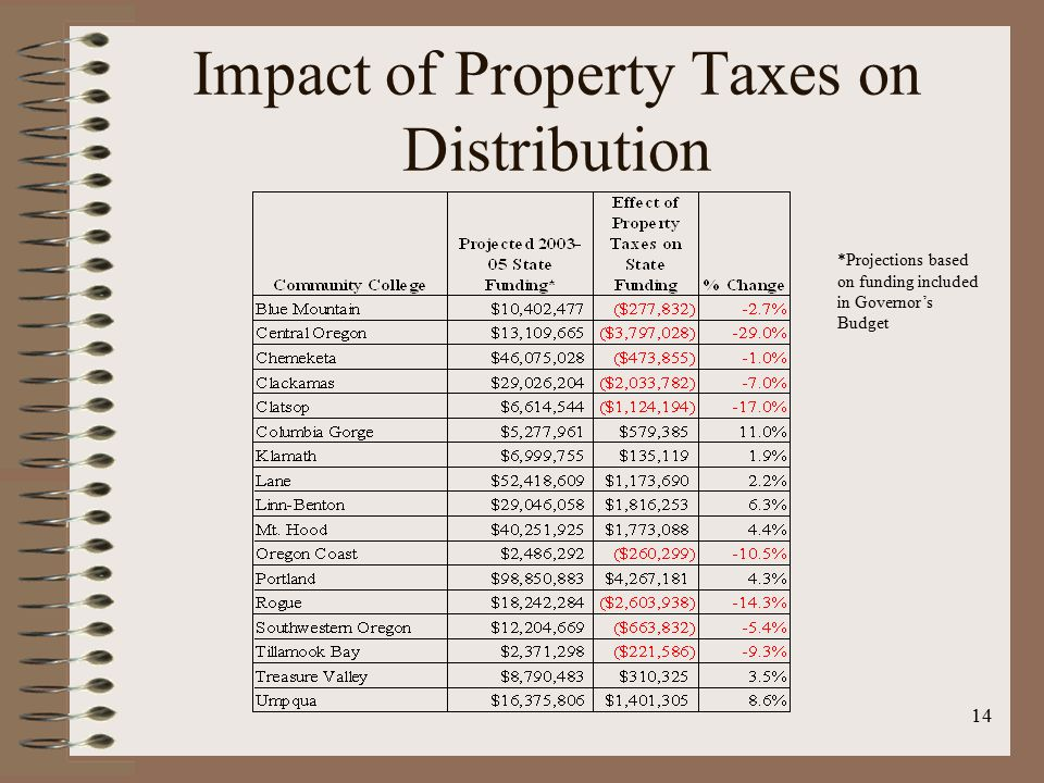 14 Impact of Property Taxes on Distribution *Projections based on funding included in Governor's Budget