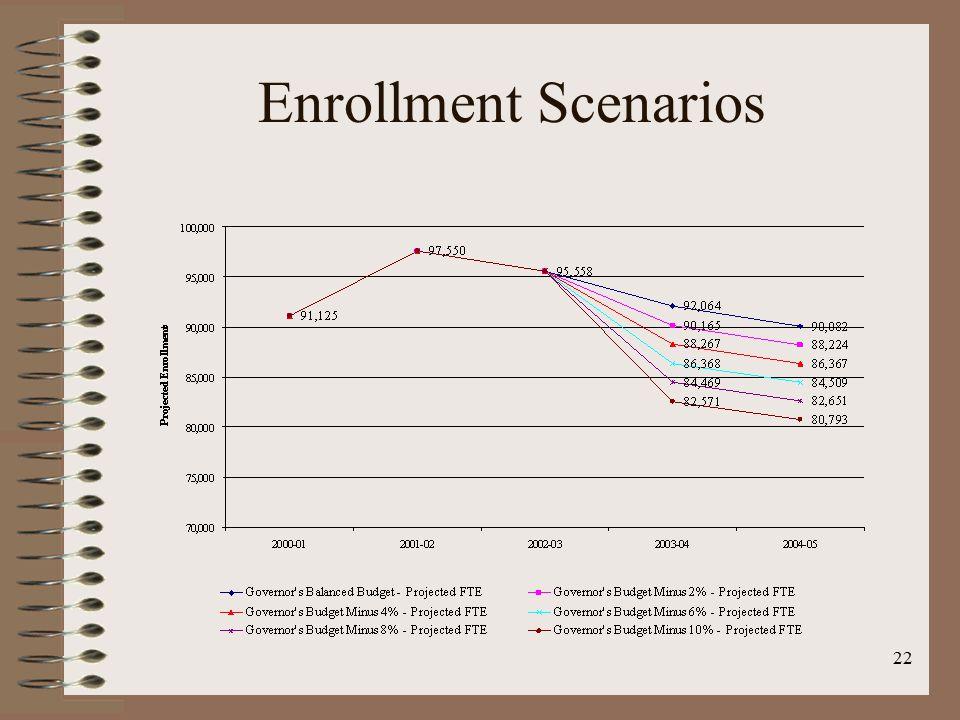 22 Enrollment Scenarios