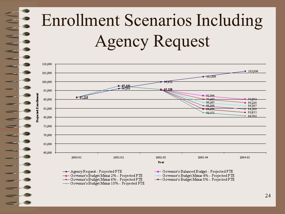 24 Enrollment Scenarios Including Agency Request