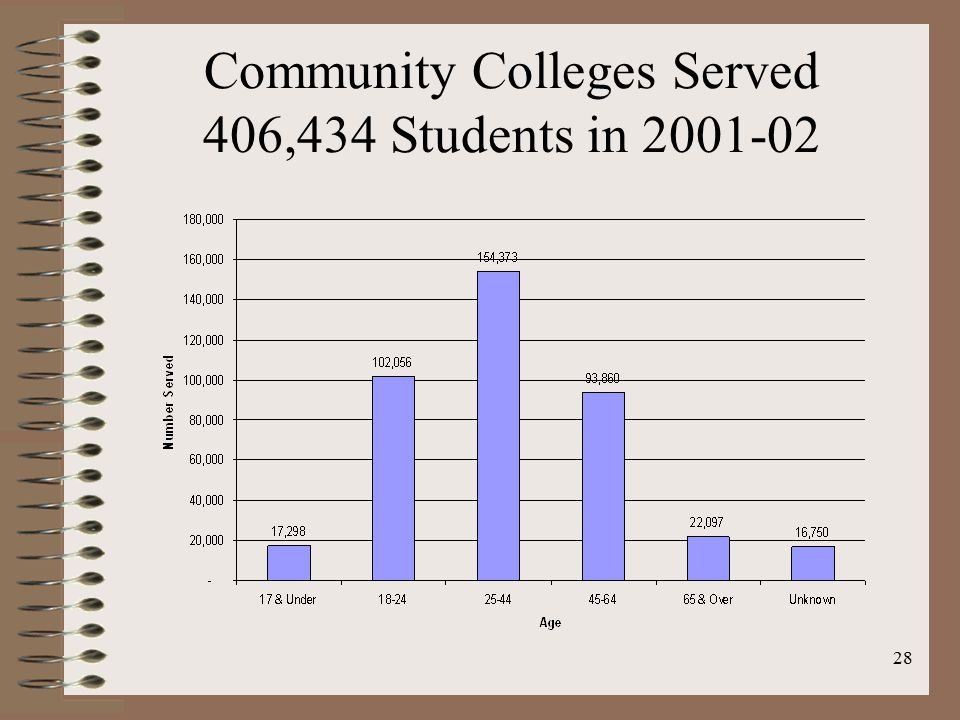28 Community Colleges Served 406,434 Students in 2001-02