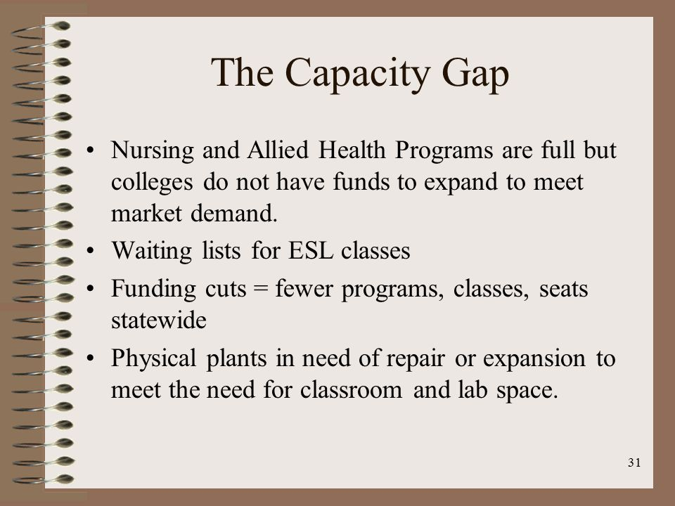 31 The Capacity Gap Nursing and Allied Health Programs are full but colleges do not have funds to expand to meet market demand. Waiting lists for ESL