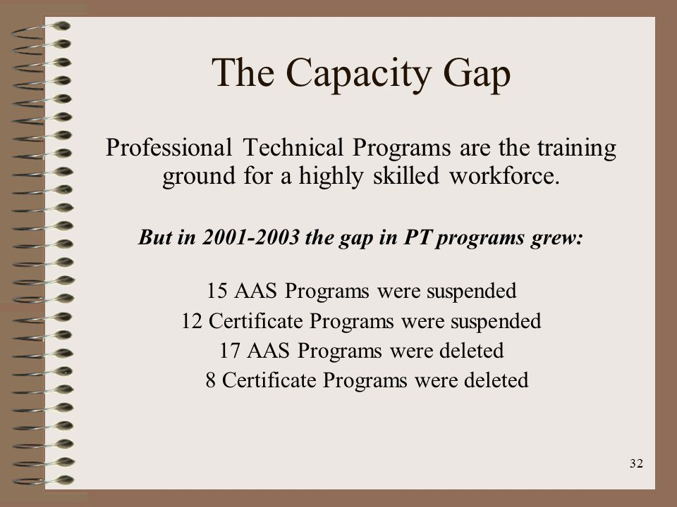 32 The Capacity Gap Professional Technical Programs are the training ground for a highly skilled workforce. But in 2001-2003 the gap in PT programs gr