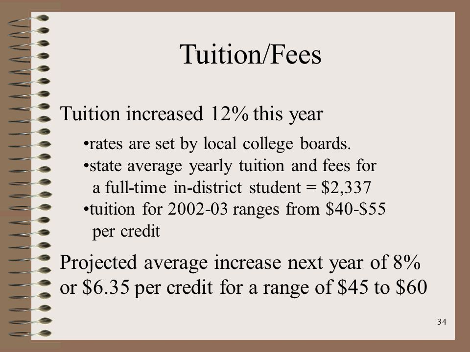 34 Tuition/Fees Tuition increased 12% this year rates are set by local college boards. state average yearly tuition and fees for a full-time in-distri