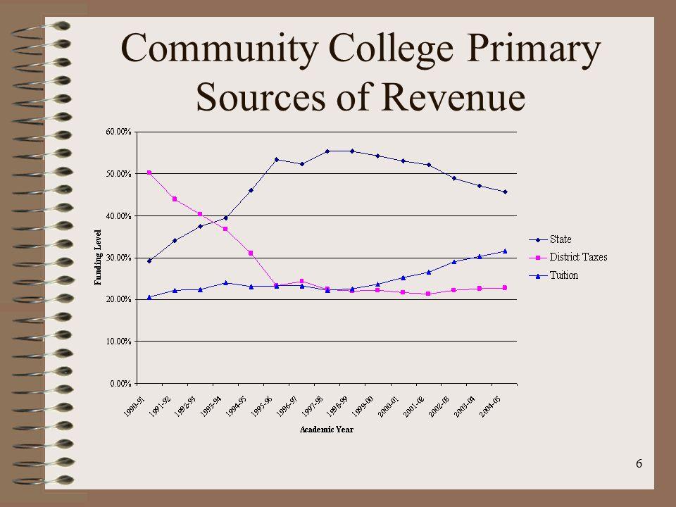 6 Community College Primary Sources of Revenue