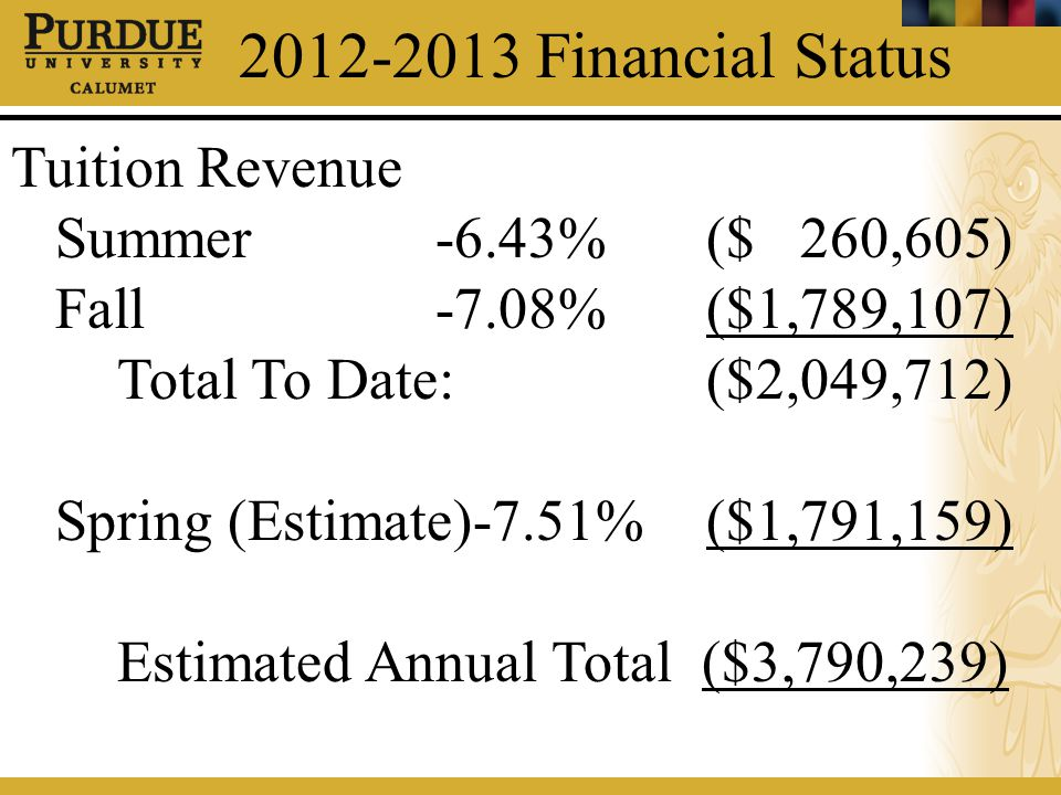 2012-2013 Financial Status Tuition Revenue Summer-6.43% ($ 260,605) Fall-7.08% ($1,789,107) Total To Date: ($2,049,712) Spring (Estimate)-7.51% ($1,79