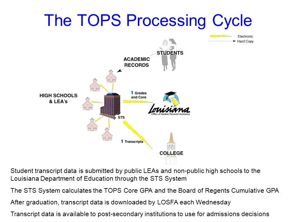 The TOPS Processing Cycle Student transcript data is submitted by public LEAs and non-public high schools to the Louisiana Department of Education through the STS System The STS System calculates the TOPS Core GPA and the Board of Regents Cumulative GPA After graduation, transcript data is downloaded by LOSFA each Wednesday Transcript data is available to post-secondary institutions to use for admissions decisions