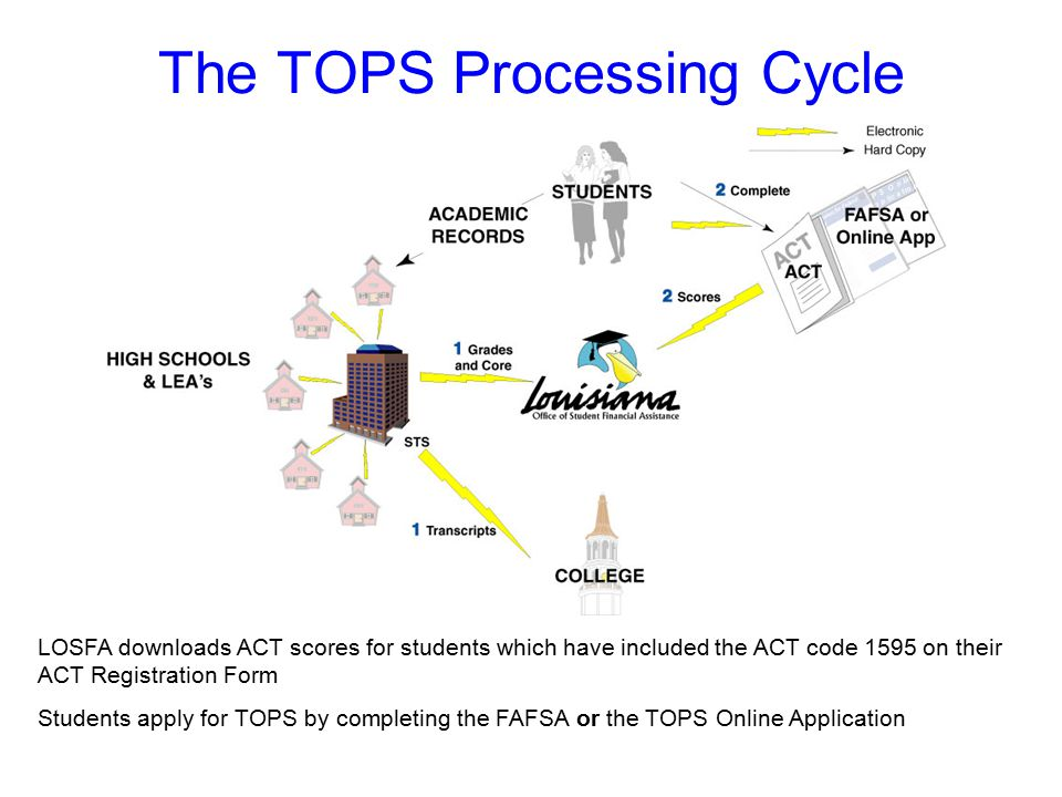 The TOPS Processing Cycle LOSFA downloads ACT scores for students which have included the ACT code 1595 on their ACT Registration Form Students apply for TOPS by completing the FAFSA or the TOPS Online Application
