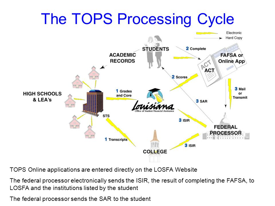 The TOPS Processing Cycle TOPS Online applications are entered directly on the LOSFA Website The federal processor electronically sends the ISIR, the result of completing the FAFSA, to LOSFA and the institutions listed by the student The federal processor sends the SAR to the student