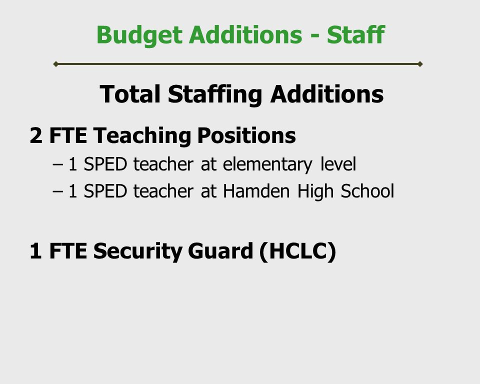 Budget Additions - Staff Total Staffing Additions 2 FTE Teaching Positions –1 SPED teacher at elementary level –1 SPED teacher at Hamden High School 1 FTE Security Guard (HCLC)