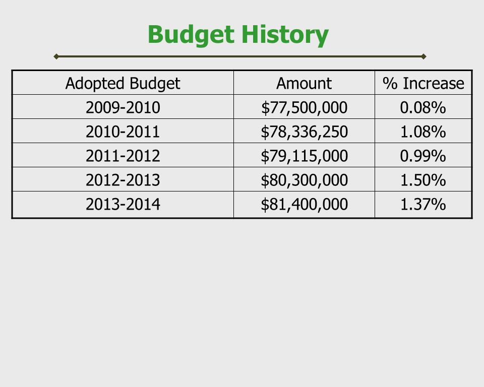 Budget History Adopted BudgetAmount% Increase 2009-2010$77,500,0000.08% 2010-2011$78,336,2501.08% 2011-2012$79,115,0000.99% 2012-2013$80,300,0001.50% 2013-2014$81,400,0001.37%
