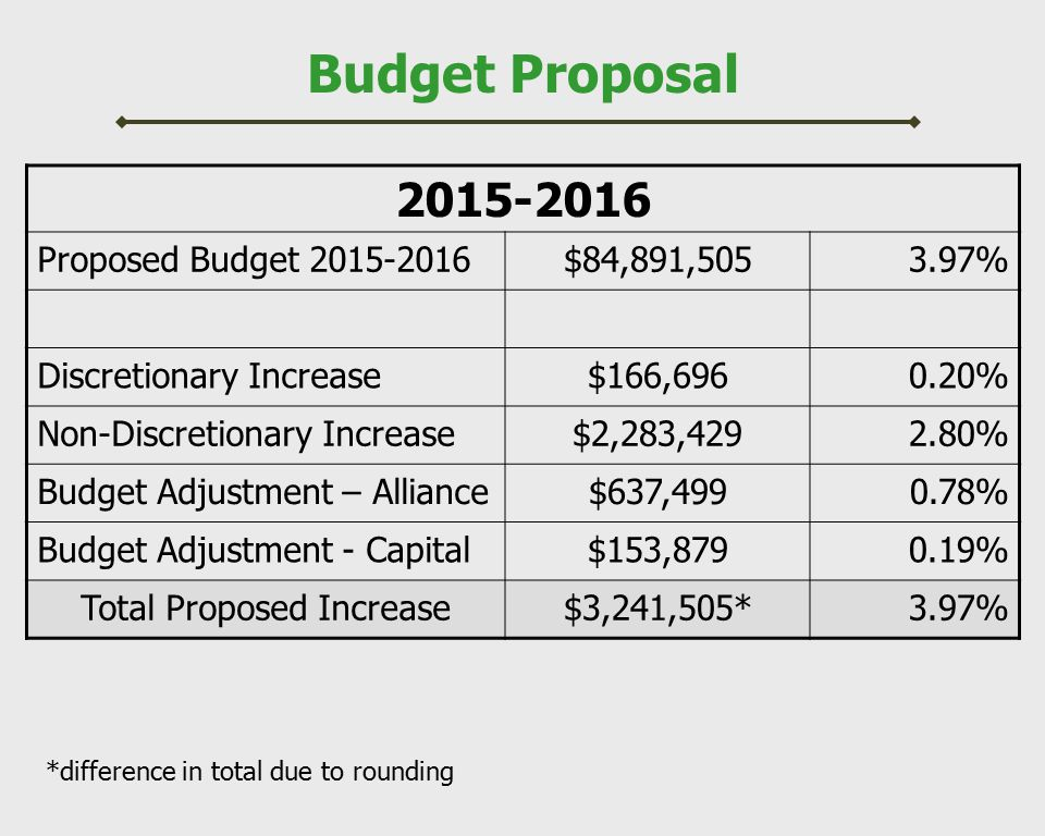 Budget Proposal 2015-2016 Proposed Budget 2015-2016$84,891,5053.97% Discretionary Increase$166,6960.20% Non-Discretionary Increase$2,283,4292.80% Budg