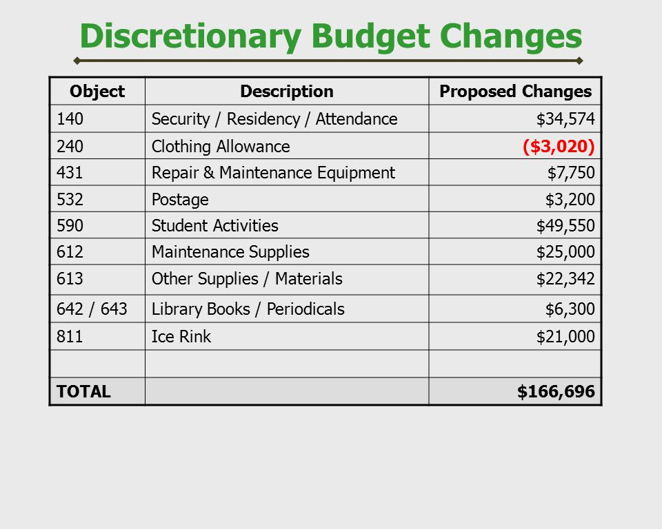 Discretionary Budget Changes ObjectDescriptionProposed Changes 140Security / Residency / Attendance$34,574 240Clothing Allowance($3,020) 431Repair & M