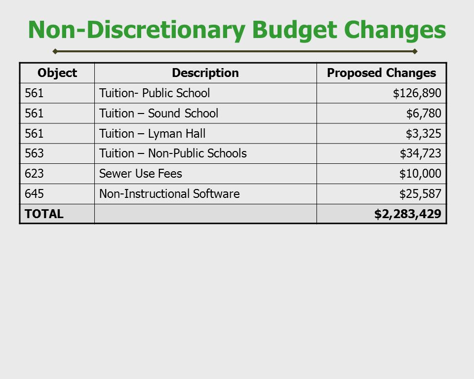 Non-Discretionary Budget Changes ObjectDescriptionProposed Changes 561Tuition- Public School$126,890 561Tuition – Sound School$6,780 561Tuition – Lyman Hall$3,325 563Tuition – Non-Public Schools$34,723 623Sewer Use Fees$10,000 645Non-Instructional Software$25,587 TOTAL$2,283,429