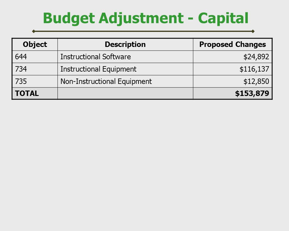 Budget Adjustment - Capital ObjectDescriptionProposed Changes 644Instructional Software$24,892 734Instructional Equipment$116,137 735Non-Instructional Equipment$12,850 TOTAL$153,879