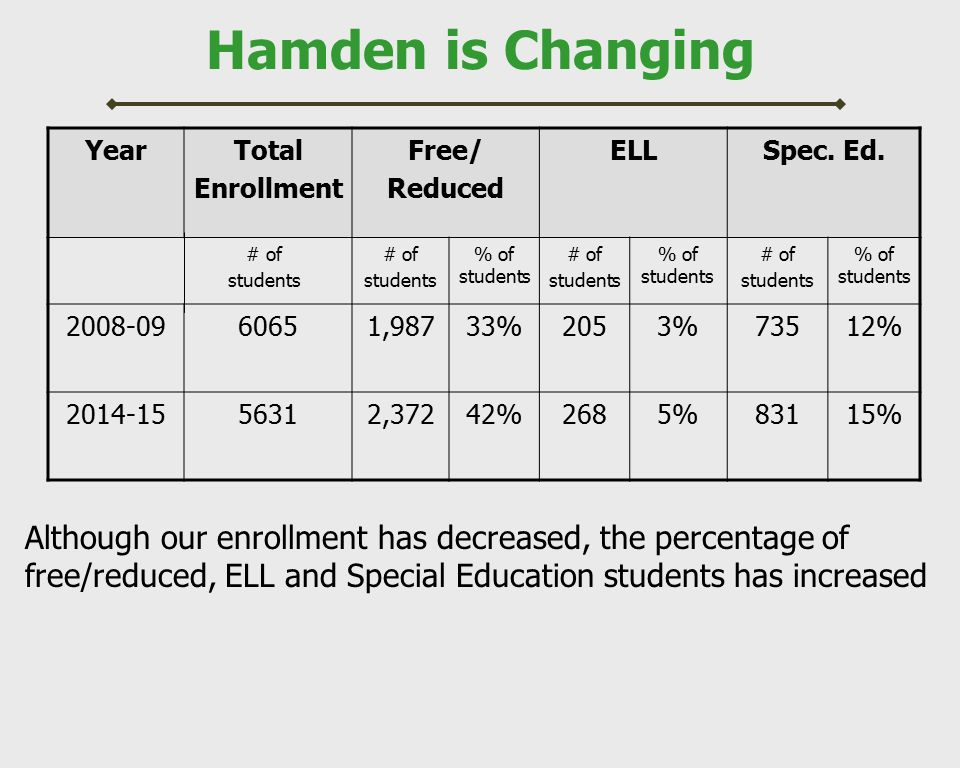 Hamden is Changing YearTotal Enrollment Free/ Reduced ELLSpec. Ed. # of students # of students % of students # of students % of students # of students