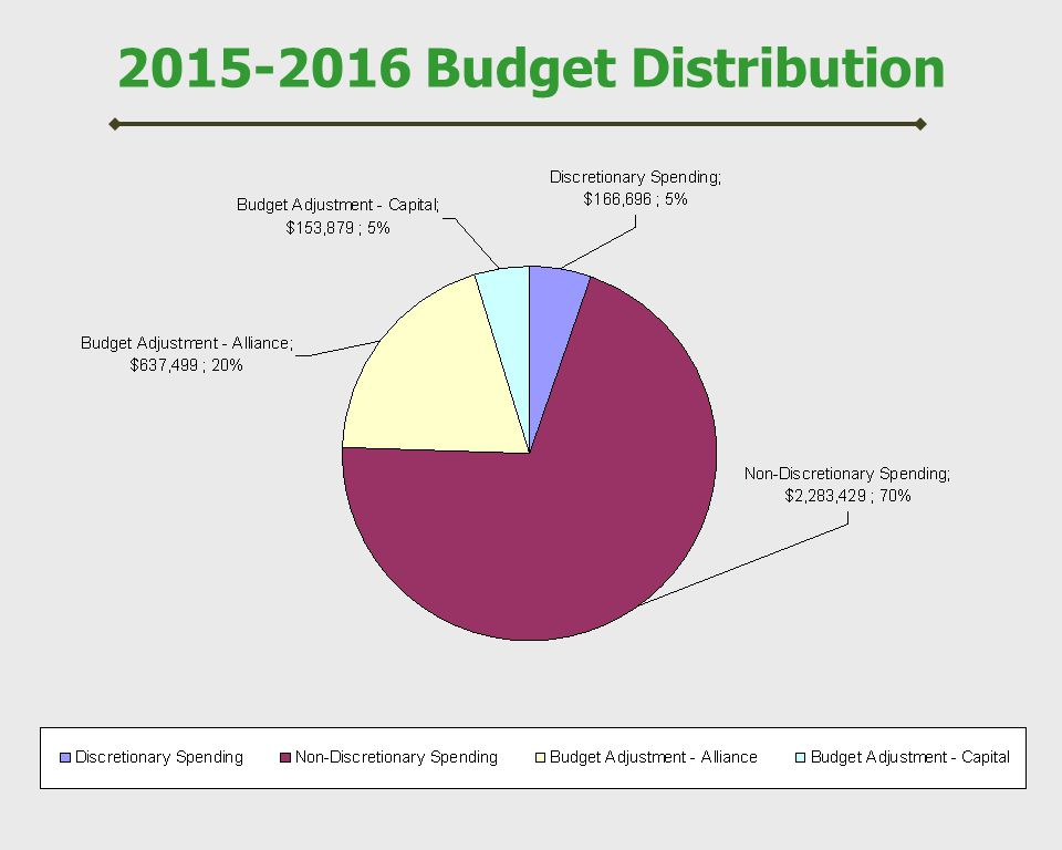 2015-2016 Budget Distribution