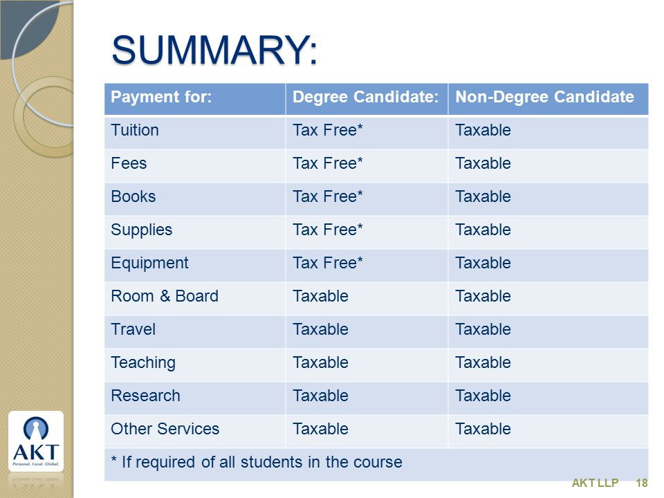SUMMARY: Payment for:Degree Candidate:Non-Degree Candidate TuitionTax Free*Taxable FeesTax Free*Taxable BooksTax Free*Taxable SuppliesTax Free*Taxable