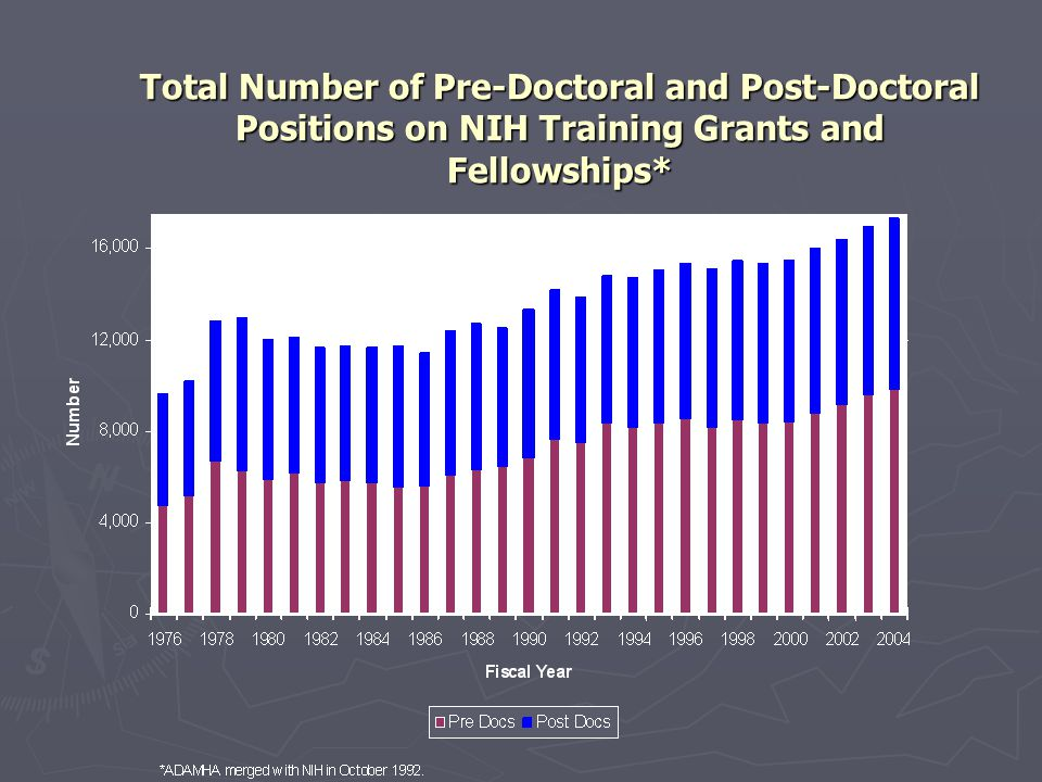 Total Number of Pre-Doctoral and Post-Doctoral Positions on NIH Training Grants and Fellowships*
