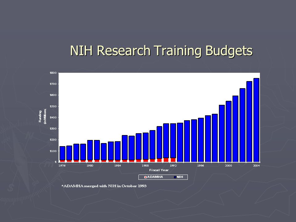 NIH Research Training Budgets NIH Research Training Budgets