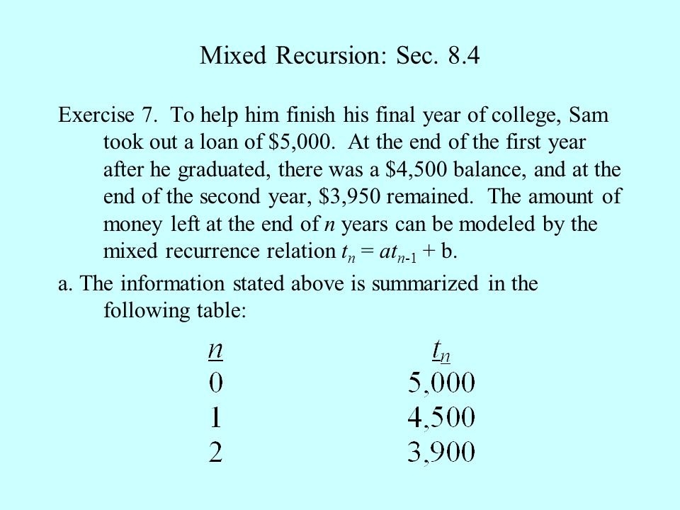 Mixed Recursion: Sec. 8.4 Exercise 7. To help him finish his final year of college, Sam took out a loan of $5,000. At the end of the first year after