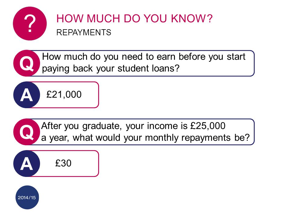 Q How much do you need to earn before you start paying back your student loans? Q After you graduate, your income is £25,000 a year, what would your m
