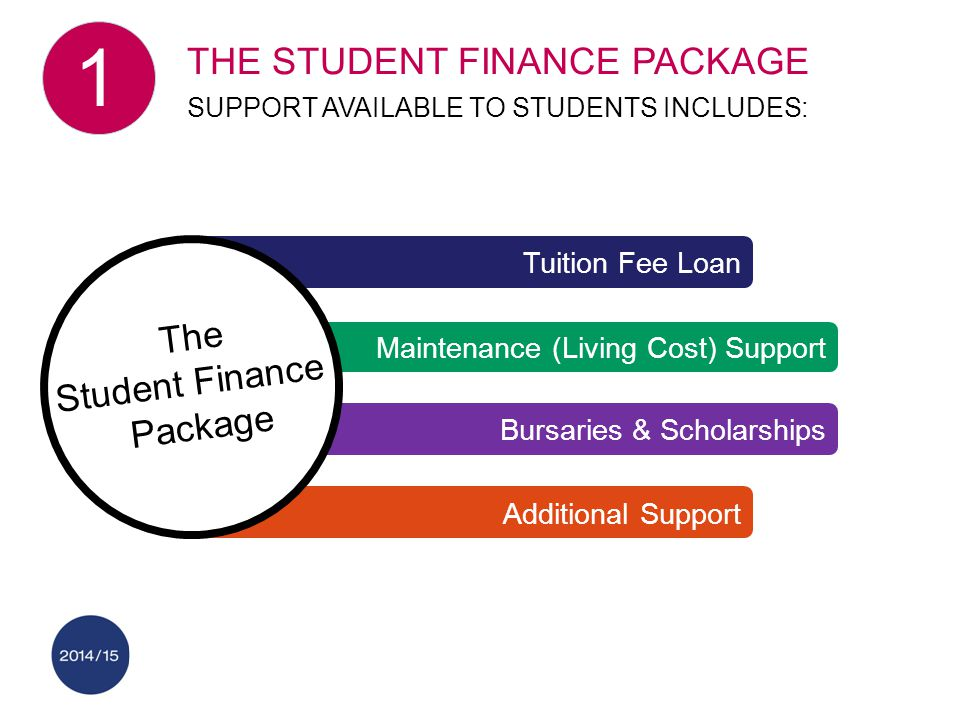 Bursaries & Scholarships Tuition Fee Loan Maintenance (Living Cost) Support Additional Support The Student Finance Package THE STUDENT FINANCE PACKAGE
