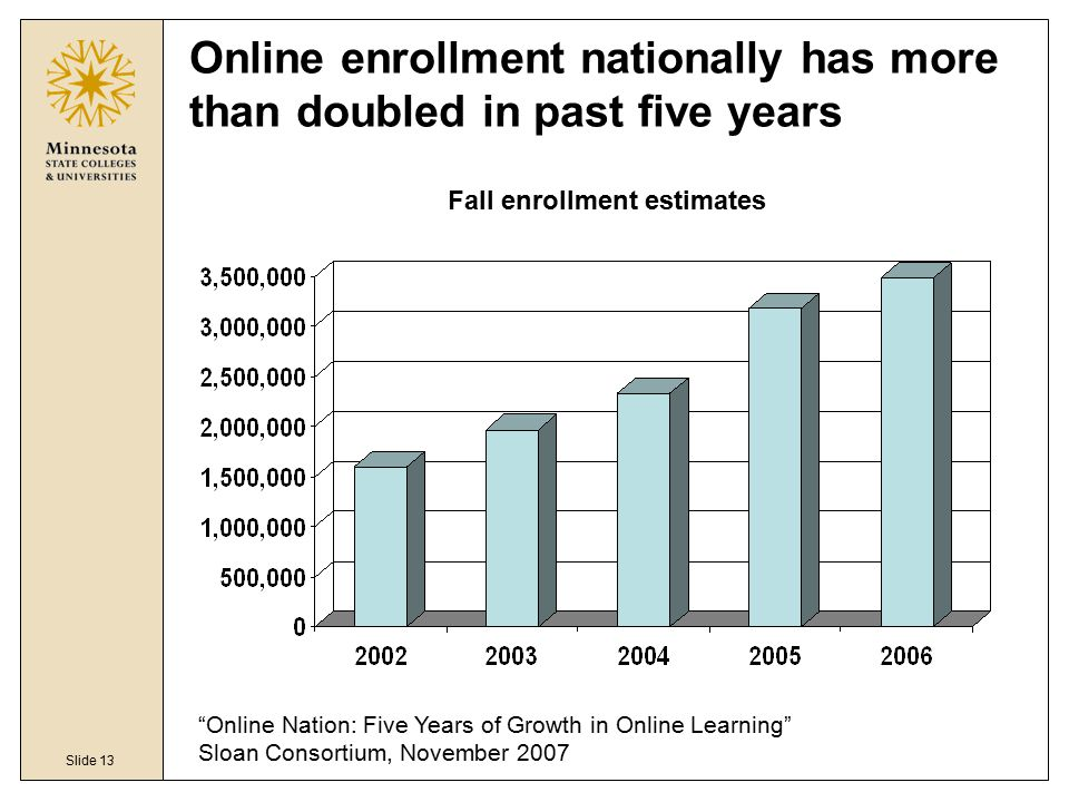 "Slide 13 Online enrollment nationally has more than doubled in past five years Fall enrollment estimates ""Online Nation: Five Years of Growth in Onlin"