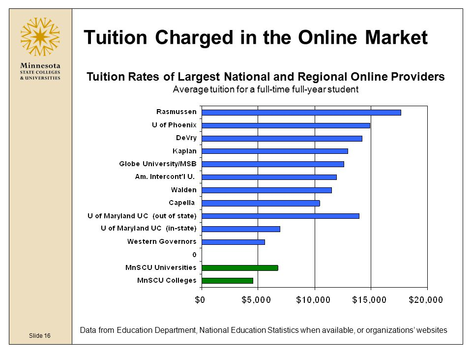 Slide 16 Tuition Charged in the Online Market Tuition Rates of Largest National and Regional Online Providers Average tuition for a full-time full-year student Data from Education Department, National Education Statistics when available, or organizations' websites