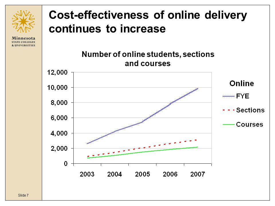 Slide 7 Cost-effectiveness of online delivery continues to increase Number of online students, sections and courses