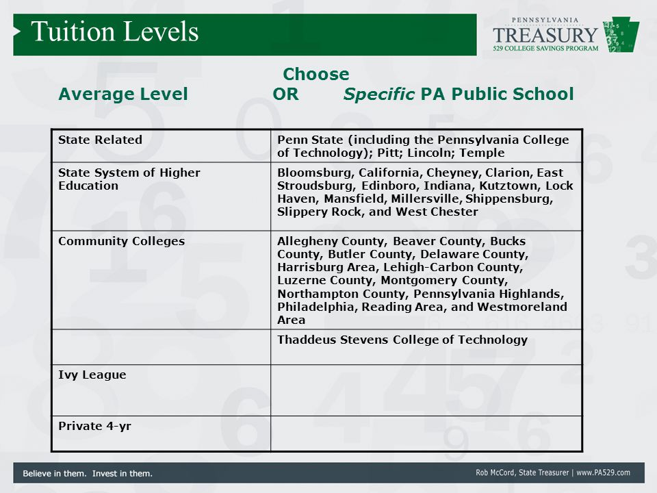 Choose Average Level OR Specific PA Public School State RelatedPenn State (including the Pennsylvania College of Technology); Pitt; Lincoln; Temple St