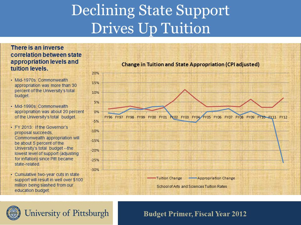 Declining State Support Drives Up Tuition Budget Primer, Fiscal Year 2012 There is an inverse correlation between state appropriation levels and tuition levels.