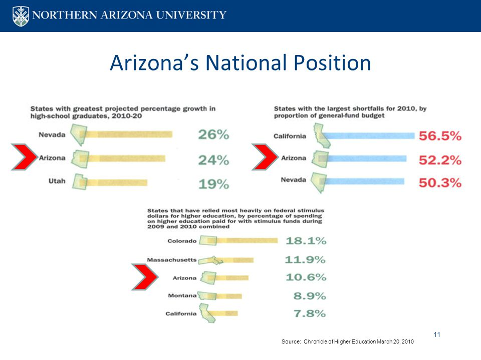 Arizona's National Position 11 Source: Chronicle of Higher Education March 20, 2010
