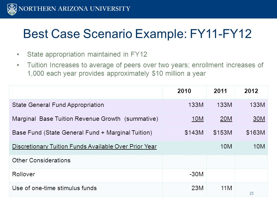 25 Best Case Scenario Example: FY11-FY12 State appropriation maintained in FY12 Tuition Increases to average of peers over two years; enrollment increases of 1,000 each year provides approximately $10 million a year 201020112012 State General Fund Appropriation133M Marginal Base Tuition Revenue Growth (summative)10M20M30M Base Fund (State General Fund + Marginal Tuition)$143M$153M$163M Discretionary Tuition Funds Available Over Prior Year10M Other Considerations Rollover-30M Use of one-time stimulus funds23M11M