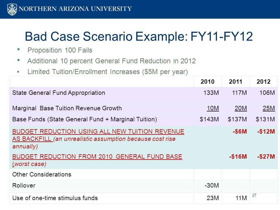 27 Bad Case Scenario Example: FY11-FY12 Proposition 100 Fails Additional 10 percent General Fund Reduction in 2012 Limited Tuition/Enrollment Increases ($5M per year) 201020112012 State General Fund Appropriation133M117M106M Marginal Base Tuition Revenue Growth10M20M25M Base Funds (State General Fund + Marginal Tuition)$143M$137M$131M BUDGET REDUCTION USING ALL NEW TUITION REVENUE AS BACKFILL (an unrealistic assumption because cost rise annually) -$6M-$12M BUDGET REDUCTION FROM 2010 GENERAL FUND BASE (worst case) -$16M-$27M Other Considerations Rollover-30M Use of one-time stimulus funds23M11M