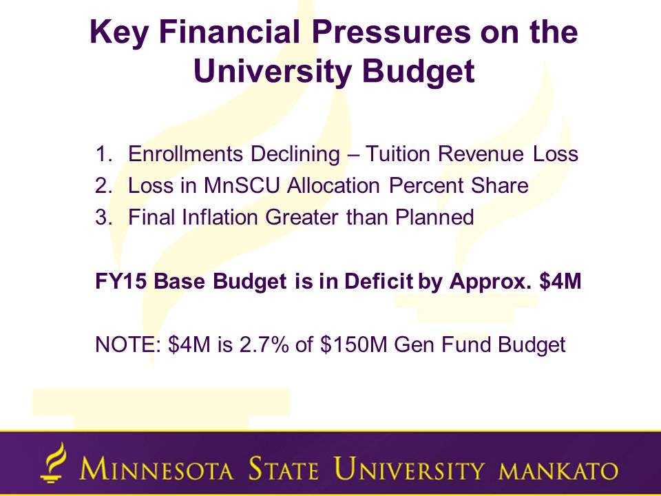 Key Financial Pressures on the University Budget 1.Enrollments Declining – Tuition Revenue Loss 2.Loss in MnSCU Allocation Percent Share 3.Final Inflation Greater than Planned FY15 Base Budget is in Deficit by Approx.