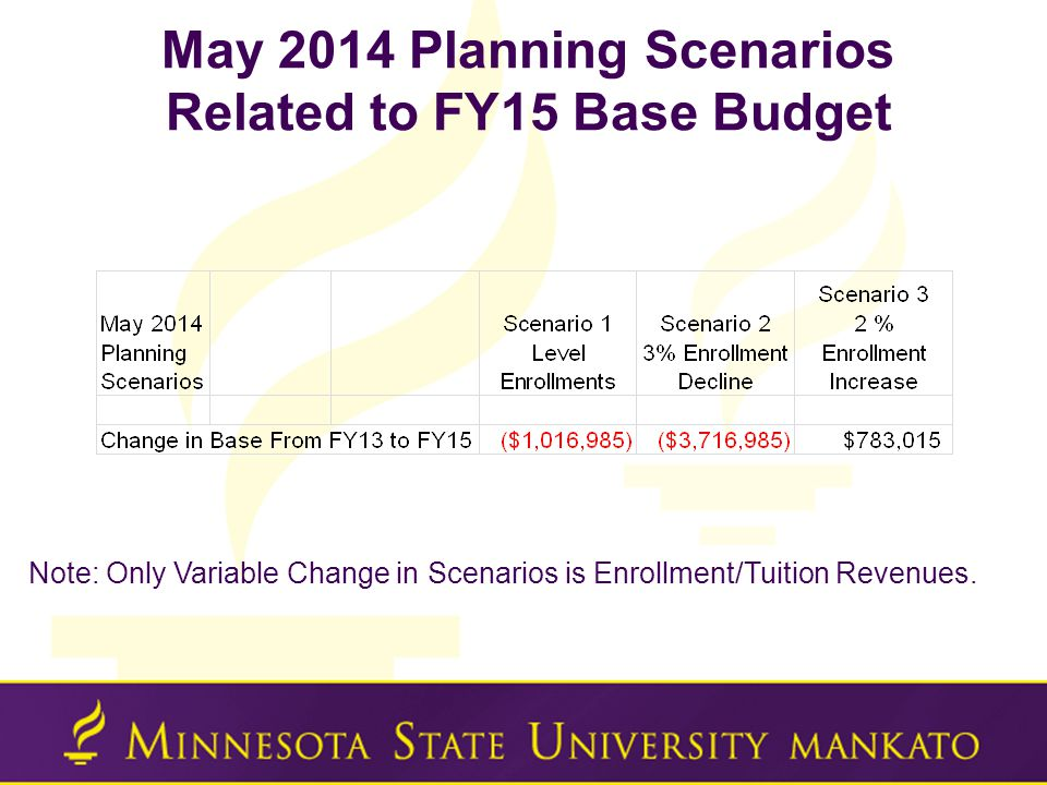 May 2014 Planning Scenarios Related to FY15 Base Budget Note: Only Variable Change in Scenarios is Enrollment/Tuition Revenues.