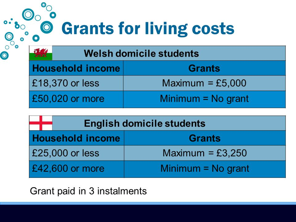 Grants for living costs Welsh domicile students Household incomeGrants £18,370 or lessMaximum = £5,000 £50,020 or moreMinimum = No grant English domicile students Household incomeGrants £25,000 or lessMaximum = £3,250 £42,600 or moreMinimum = No grant Grant paid in 3 instalments