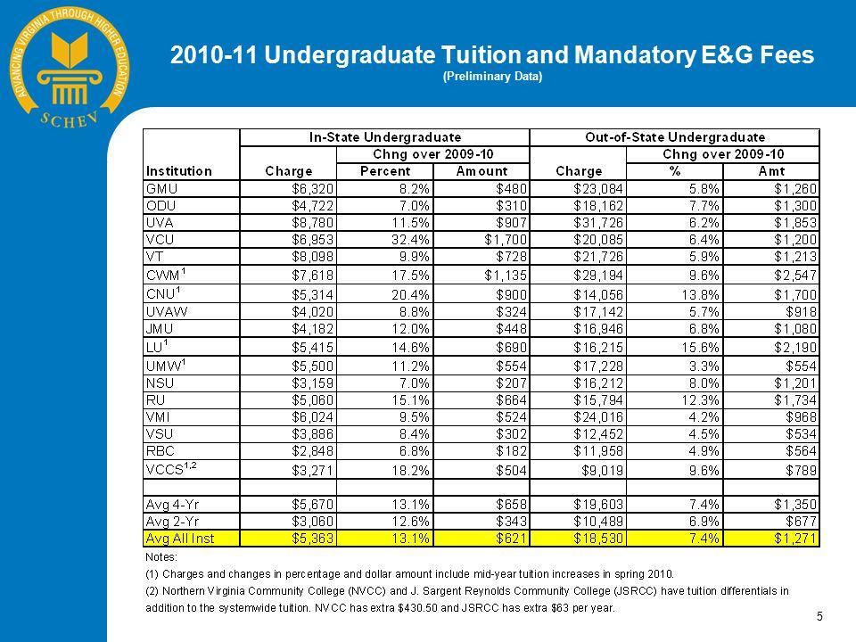 2010-11 Undergraduate Mandatory Non-E&G Fees and Room and Board (Preliminary Data) 6