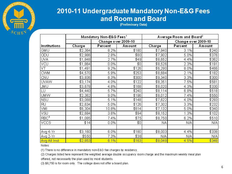 2010-11 Undergraduate Total Cost (Preliminary Data) 7
