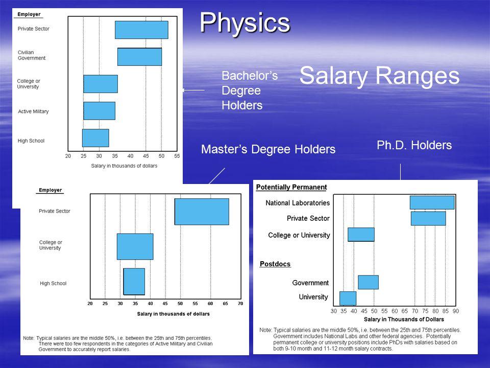 Physics Bachelor's Degree Holders Master's Degree Holders Ph.D. Holders Salary Ranges