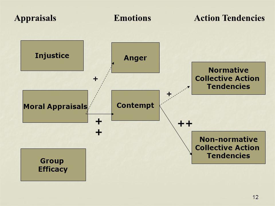 12 Normative Collective Action Tendencies Non-normative Collective Action Tendencies Anger Contempt Appraisals Emotions Action Tendencies Group Effica