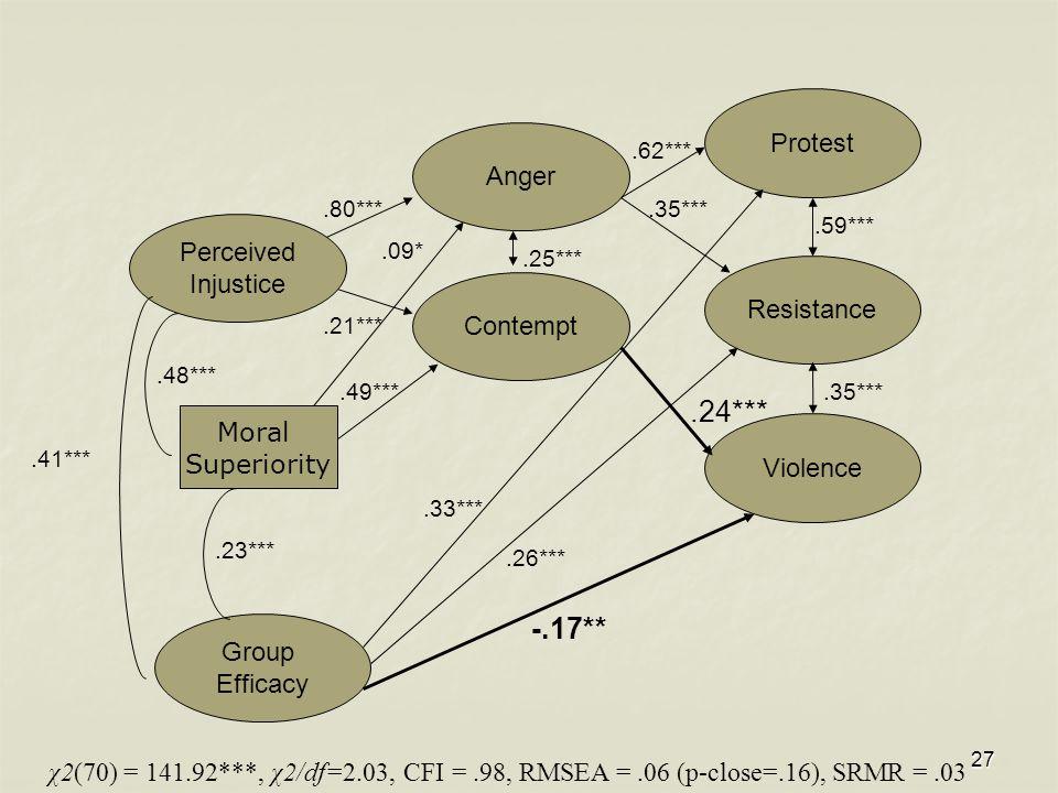 27 Group Efficacy Protest Resistance Violence χ2(70) = 141.92***, χ2/df=2.03, CFI =.98, RMSEA =.06 (p-close=.16), SRMR =.03 Anger Contempt.21***.80***